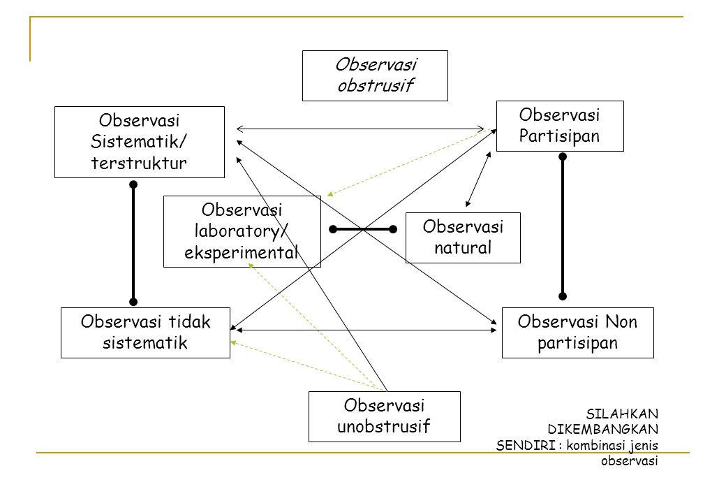 Observasi Sistematik/ terstruktur