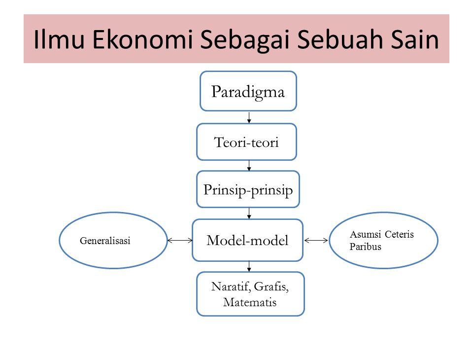 Ilmu Ekonomi Sebagai Sebuah Sain
