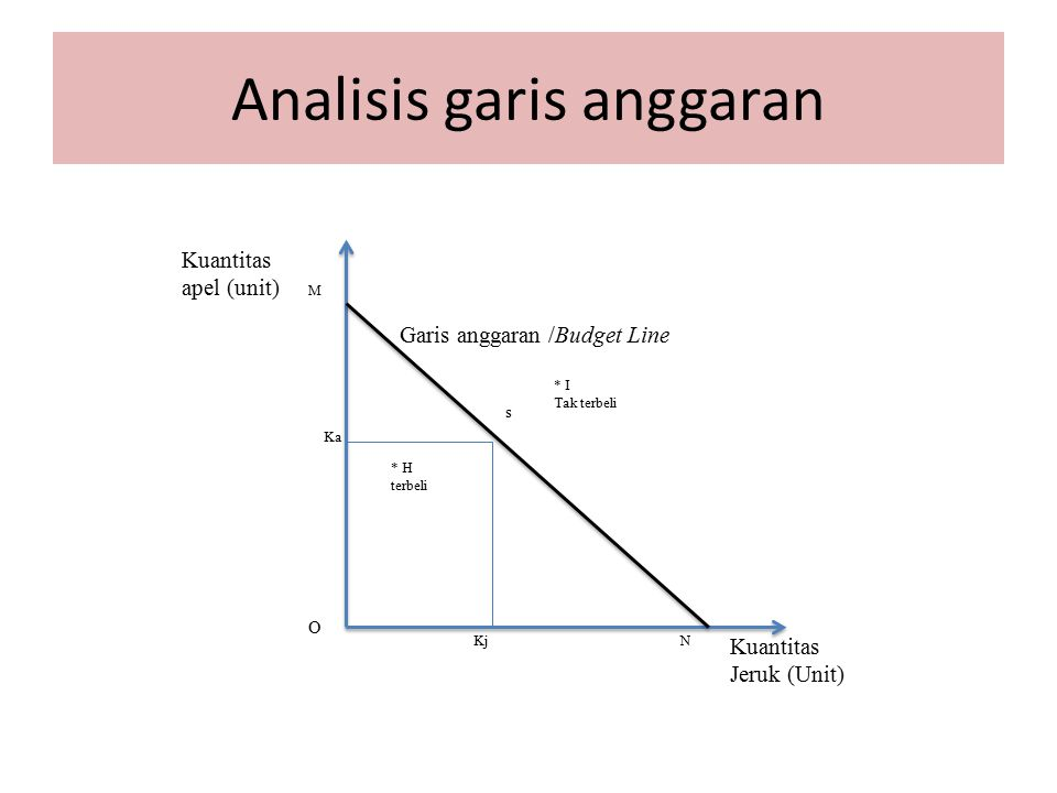 Analisis garis anggaran