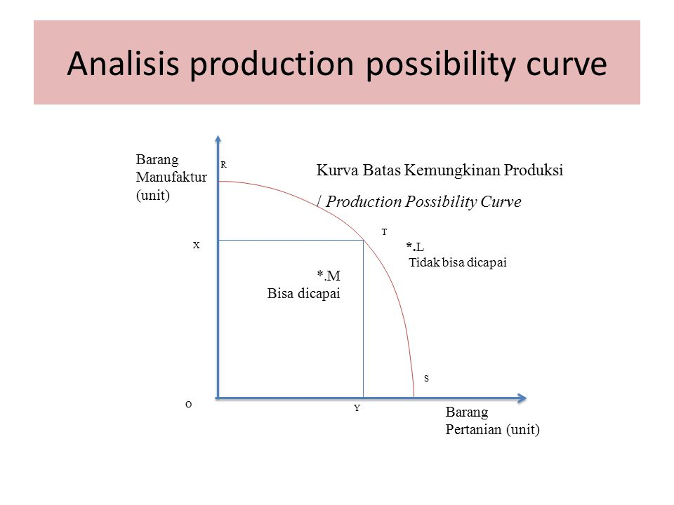 Analisis production possibility curve