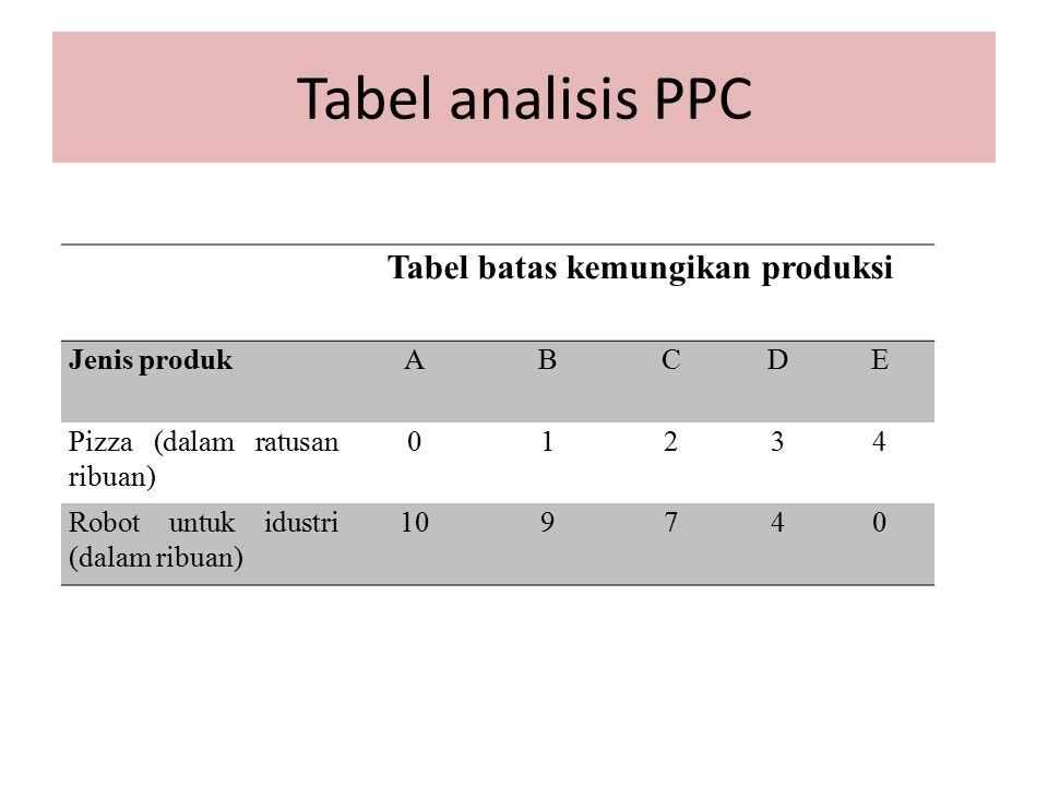 Tabel batas kemungikan produksi