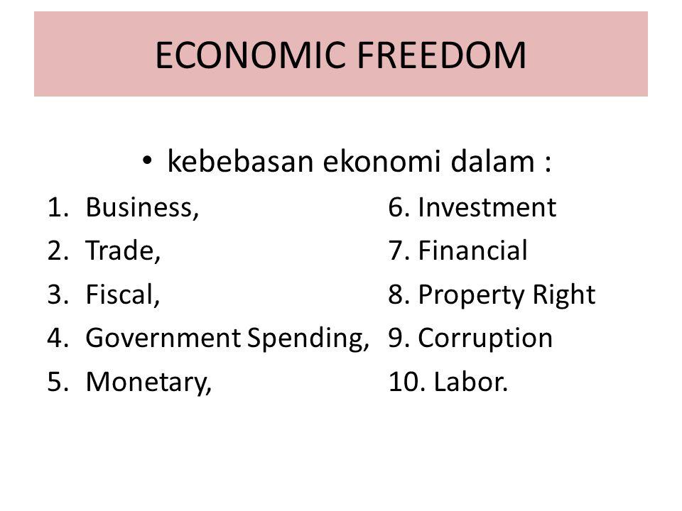 kebebasan ekonomi dalam :