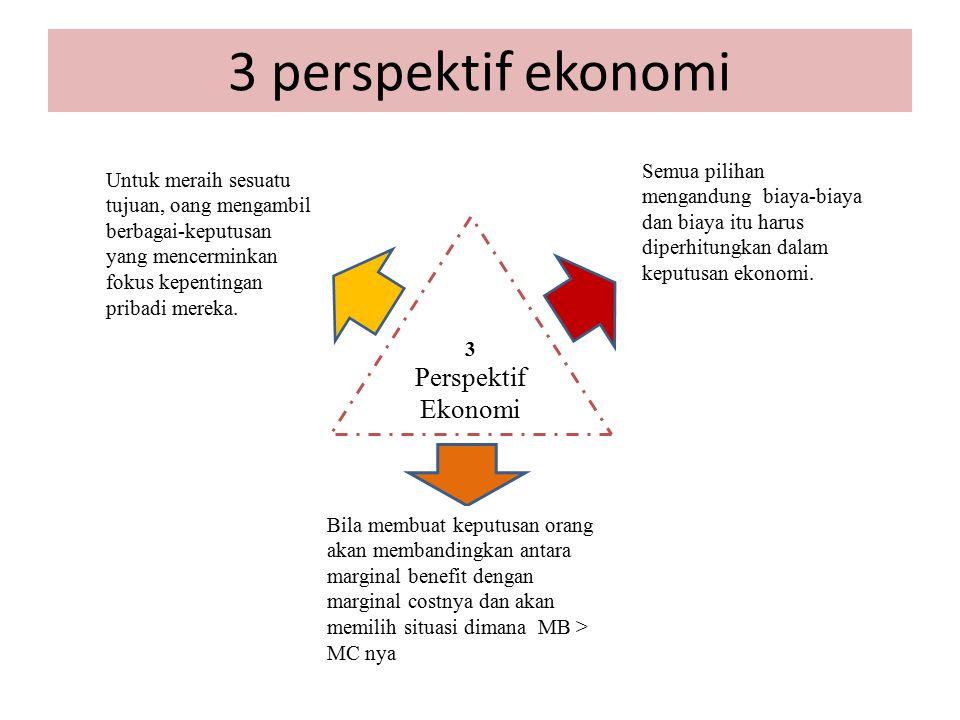 3 perspektif ekonomi Perspektif Ekonomi