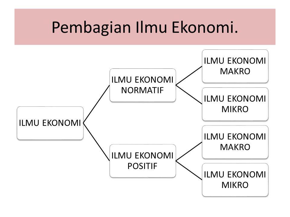 Pembagian Ilmu Ekonomi.