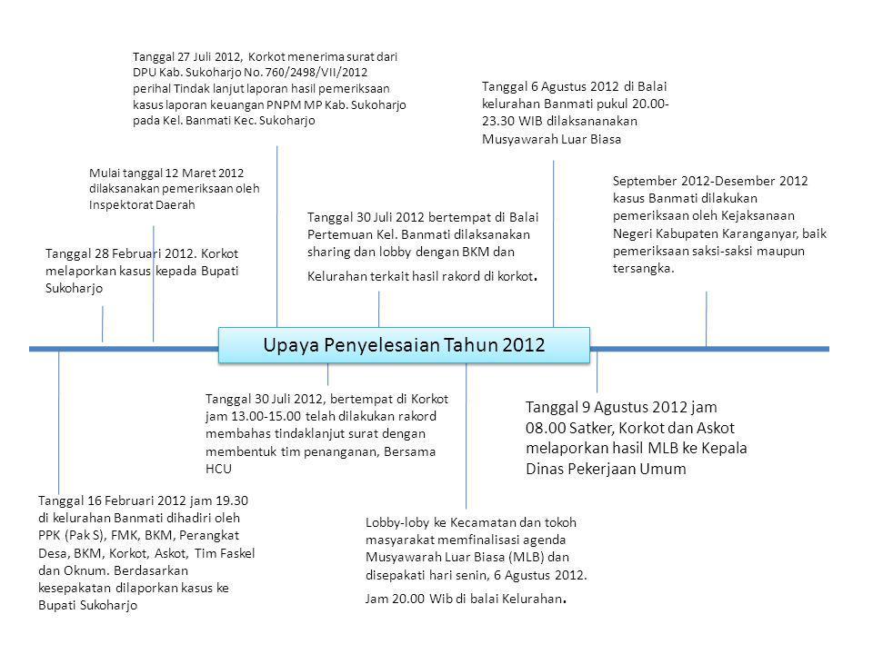 Upaya Penyelesaian Tahun 2012