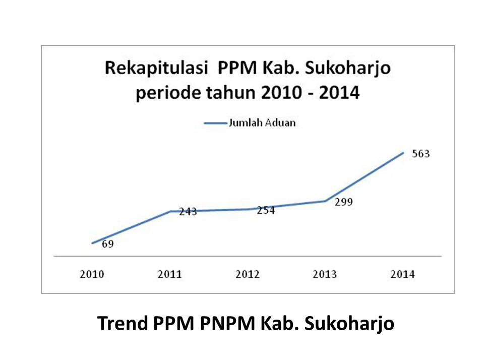 Trend PPM PNPM Kab. Sukoharjo