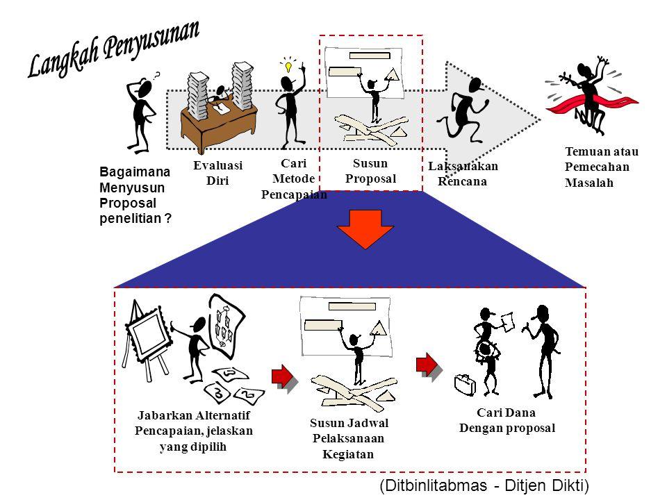Langkah Penyusunan (Ditbinlitabmas - Ditjen Dikti) Susun Proposal Cari