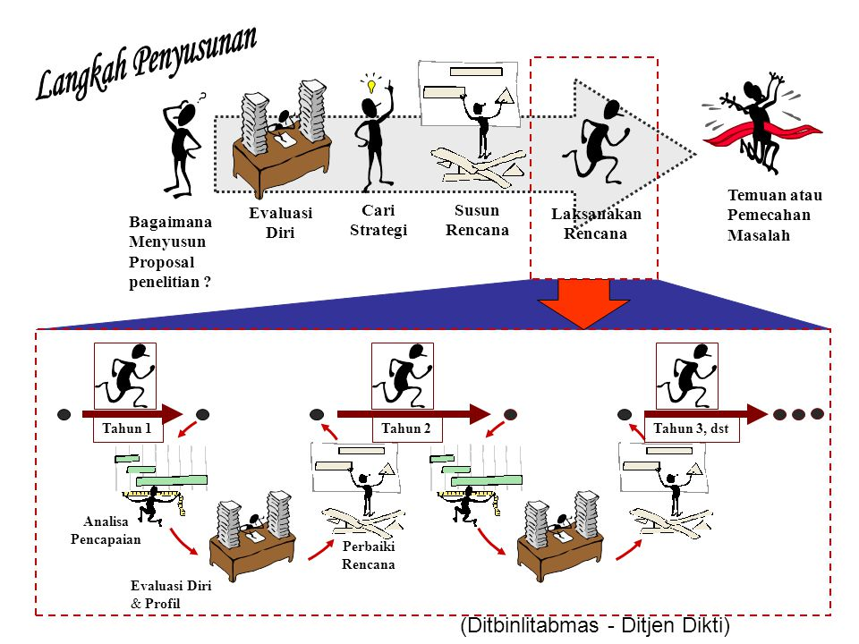 Langkah Penyusunan (Ditbinlitabmas - Ditjen Dikti) Susun Rencana Cari