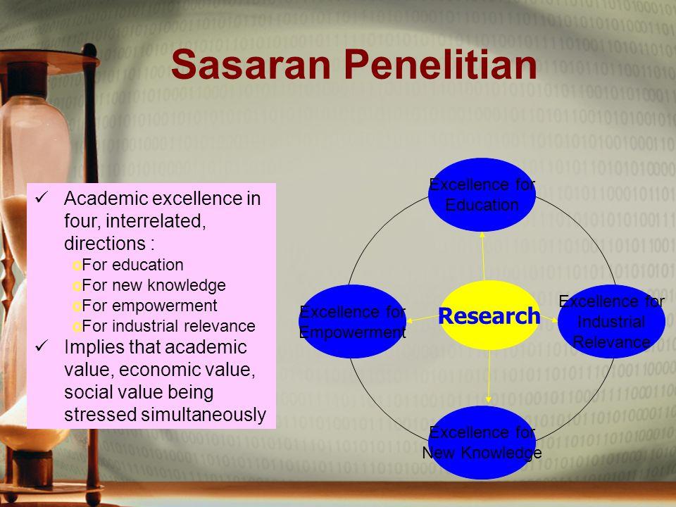 Sasaran Penelitian Research