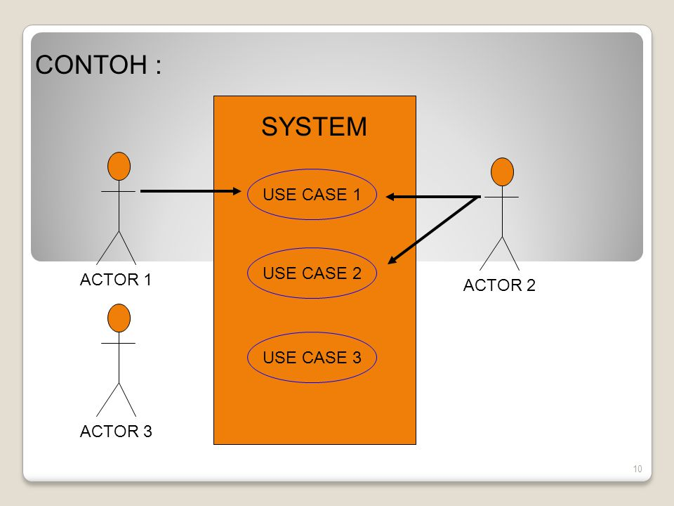 CONTOH : SYSTEM USE CASE 1 USE CASE 2 ACTOR 1 ACTOR 2 USE CASE 3