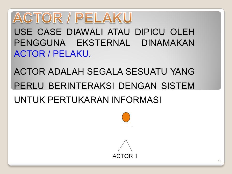 ACTOR / PELAKU USE CASE DIAWALI ATAU DIPICU OLEH PENGGUNA EKSTERNAL DINAMAKAN ACTOR / PELAKU.