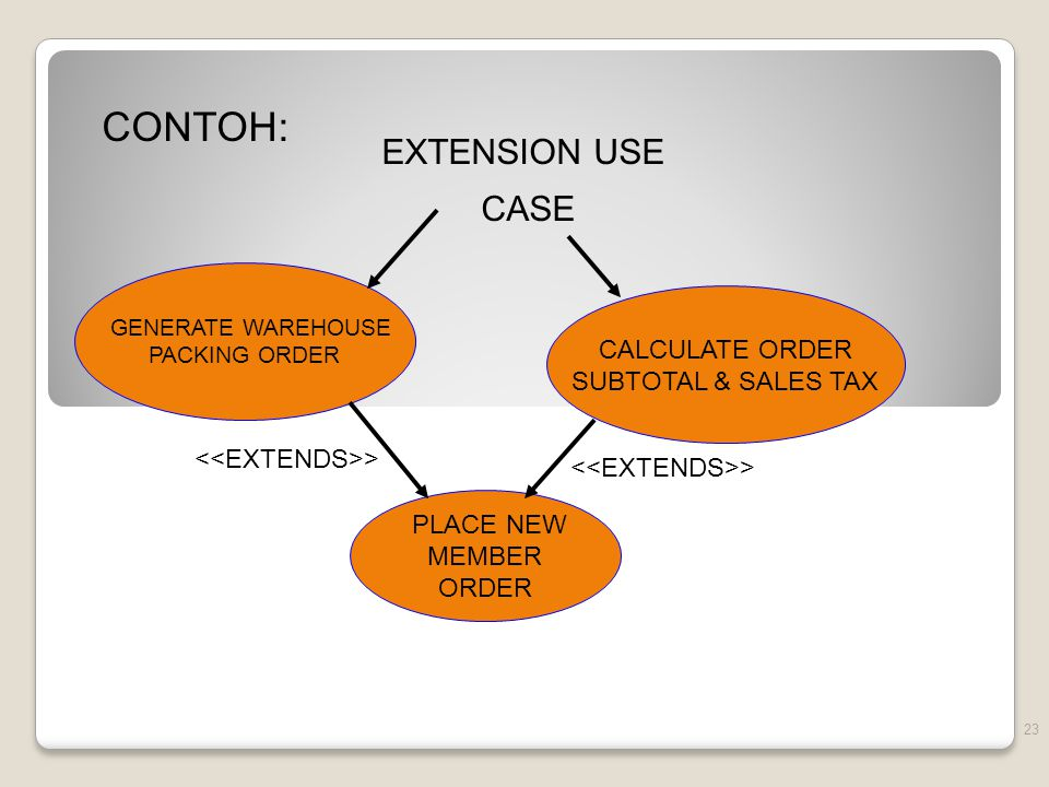 CONTOH: EXTENSION USE CASE CALCULATE ORDER SUBTOTAL & SALES TAX