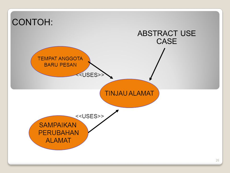 CONTOH: ABSTRACT USE CASE TINJAU ALAMAT SAMPAIKAN PERUBAHAN ALAMAT