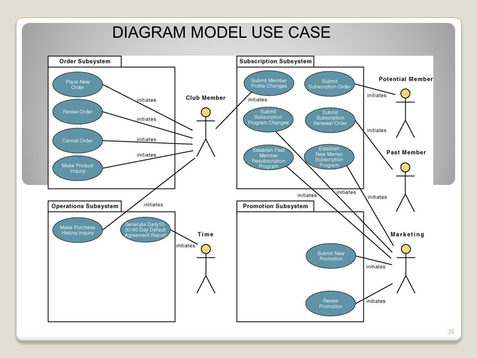 DIAGRAM MODEL USE CASE