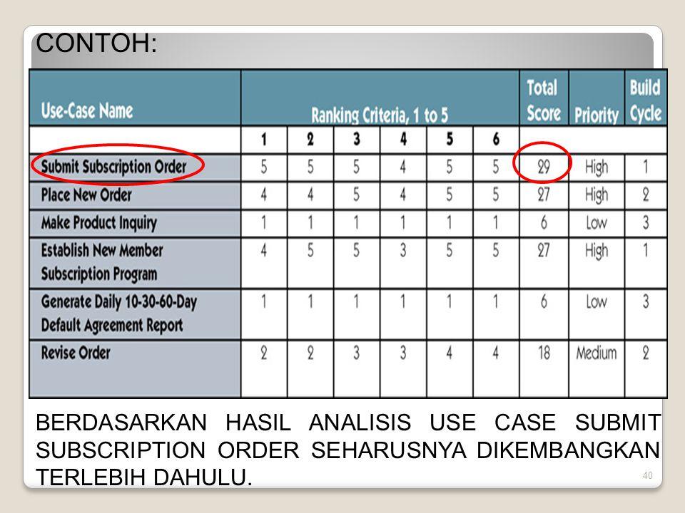 CONTOH: BERDASARKAN HASIL ANALISIS USE CASE SUBMIT SUBSCRIPTION ORDER SEHARUSNYA DIKEMBANGKAN TERLEBIH DAHULU.