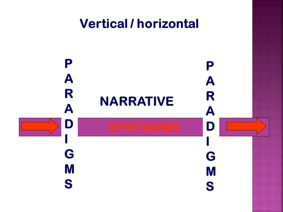 Vertical / horizontal PARADIGMS PARADIGMS NARRATIVE SYNTAGMS