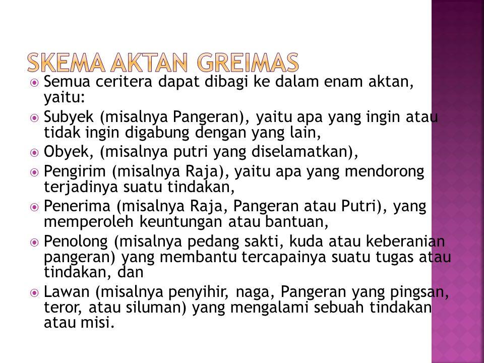Skema Aktan Greimas Semua ceritera dapat dibagi ke dalam enam aktan, yaitu: