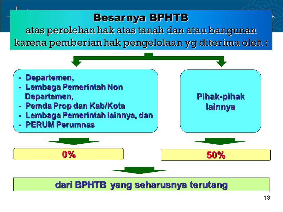 dari BPHTB yang seharusnya terutang