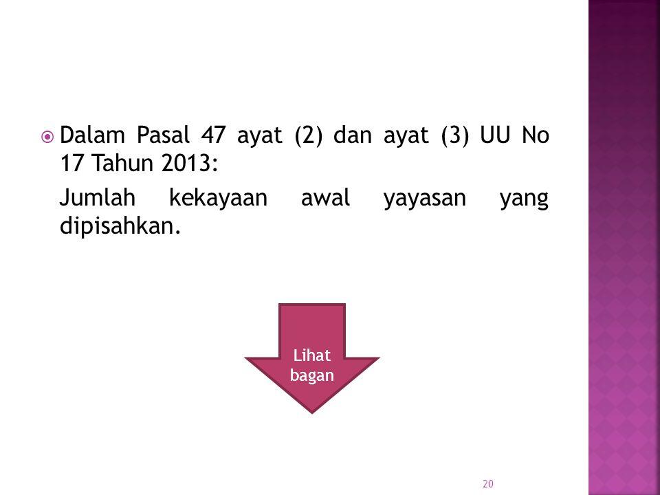 Dalam Pasal 47 ayat (2) dan ayat (3) UU No 17 Tahun 2013: