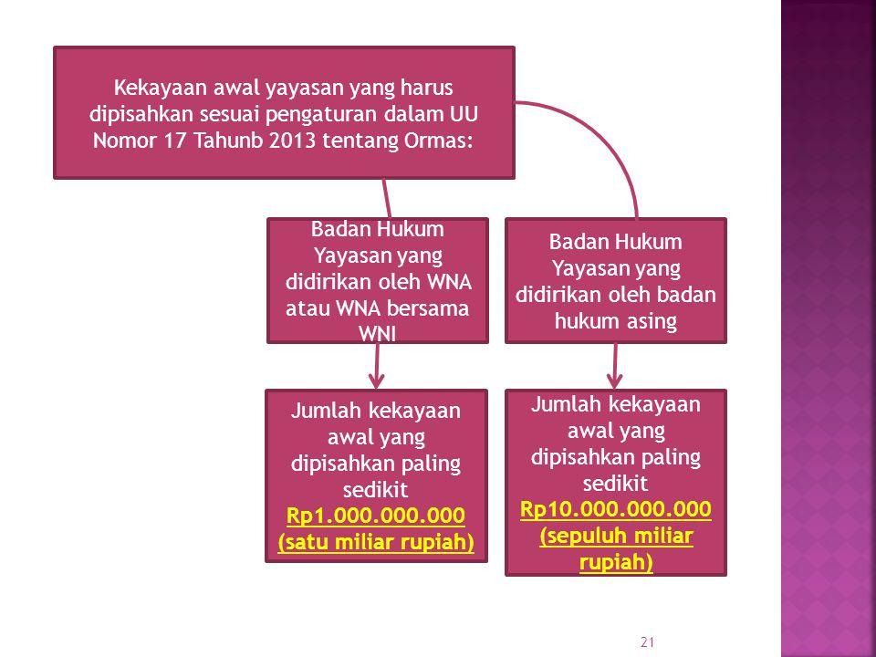Badan Hukum Yayasan yang didirikan oleh WNA atau WNA bersama WNI