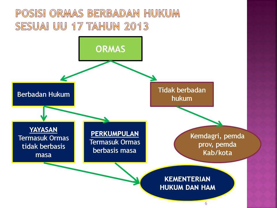 Posisi Ormas berbadan hukum sesuai UU 17 Tahun 2013