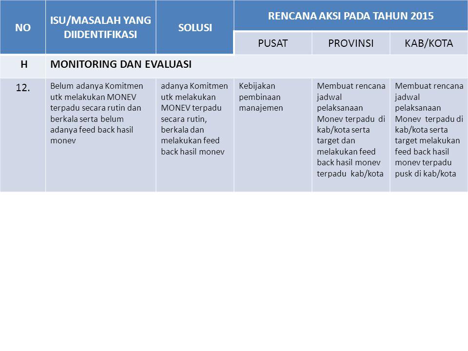 ISU/MASALAH YANG DIIDENTIFIKASI RENCANA AKSI PADA TAHUN 2015