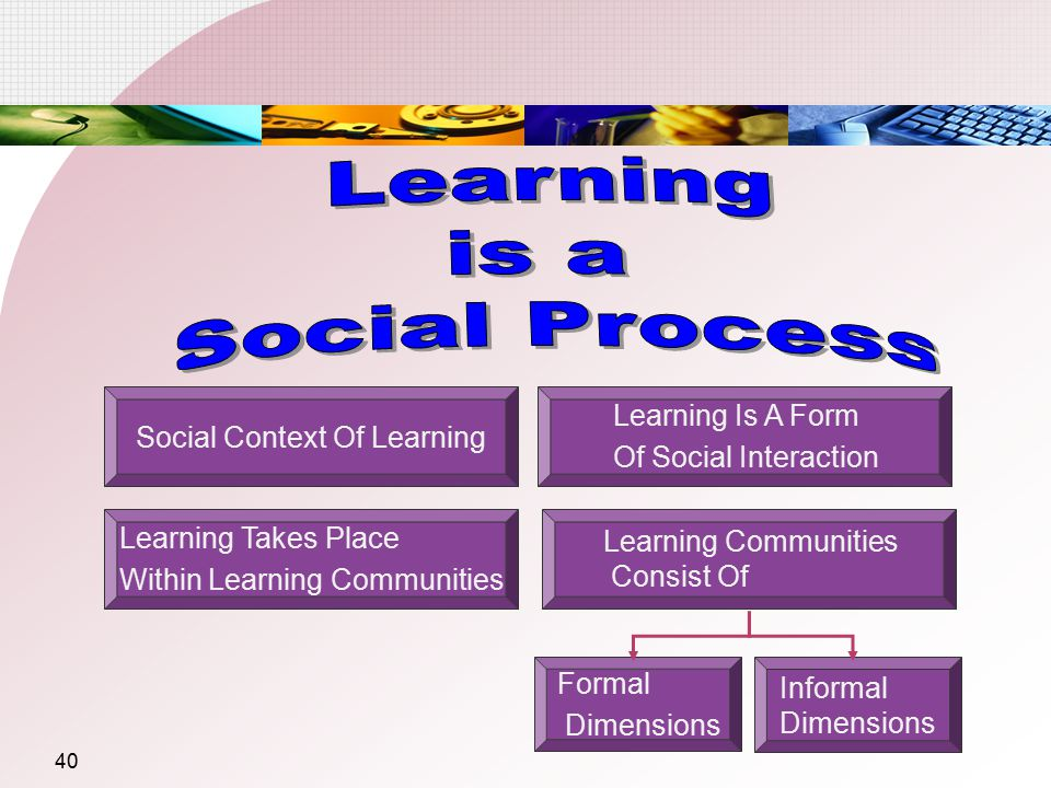 Learning is a Social Process Learning Is A Form