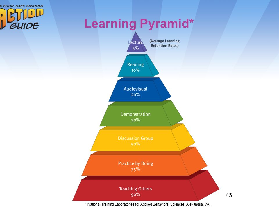 Learning Pyramid* 43 Ask: How many of you learn best through lecture