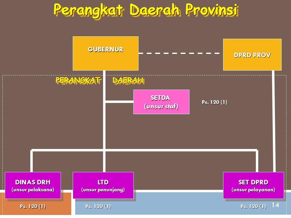 Perangkat Daerah Provinsi