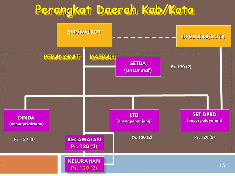 Perangkat Daerah Kab/Kota