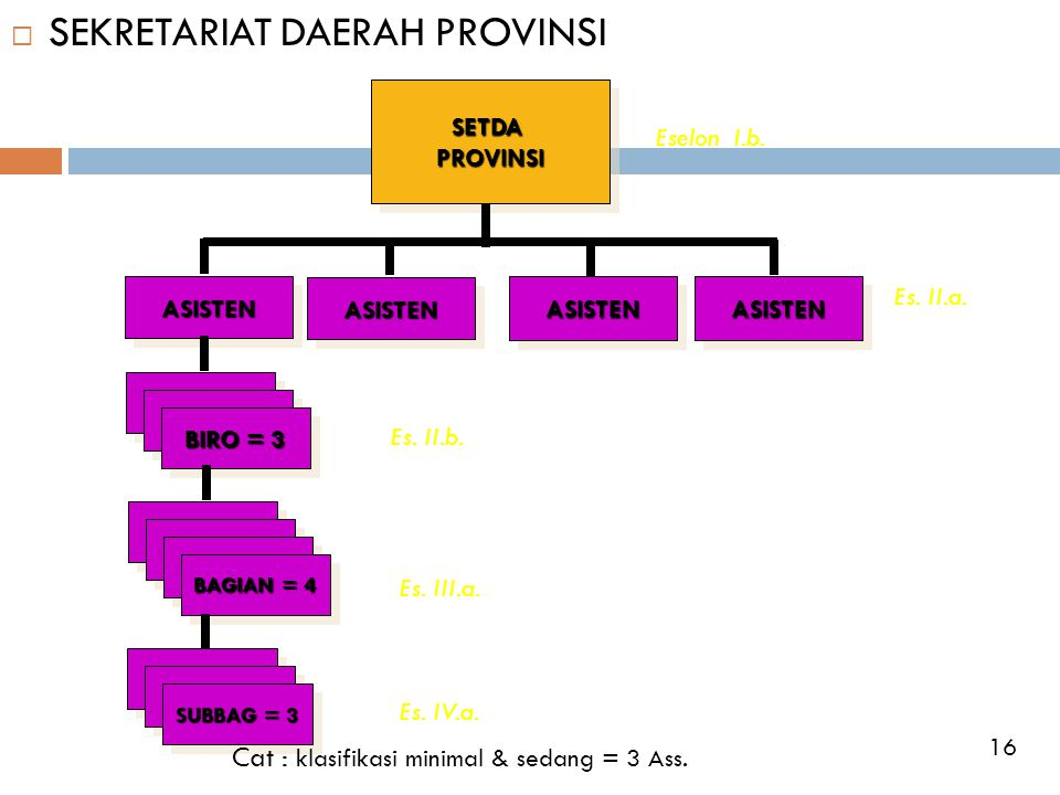 SEKRETARIAT DAERAH PROVINSI