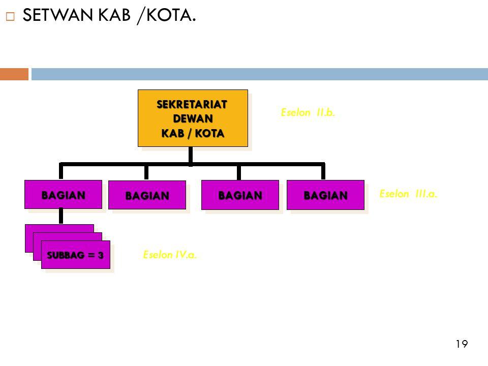 SETWAN KAB /KOTA. SEKRETARIAT DEWAN KAB / KOTA Eselon II.b. BAGIAN