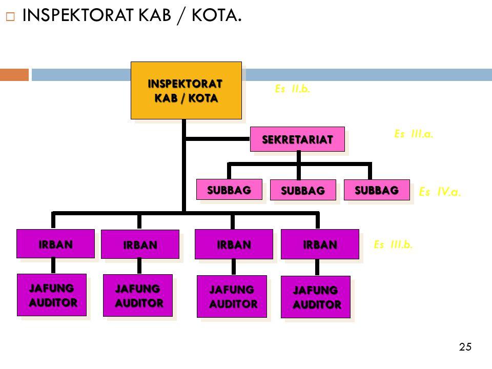 INSPEKTORAT KAB / KOTA. Es IV.a. INSPEKTORAT KAB / KOTA Es II.b.