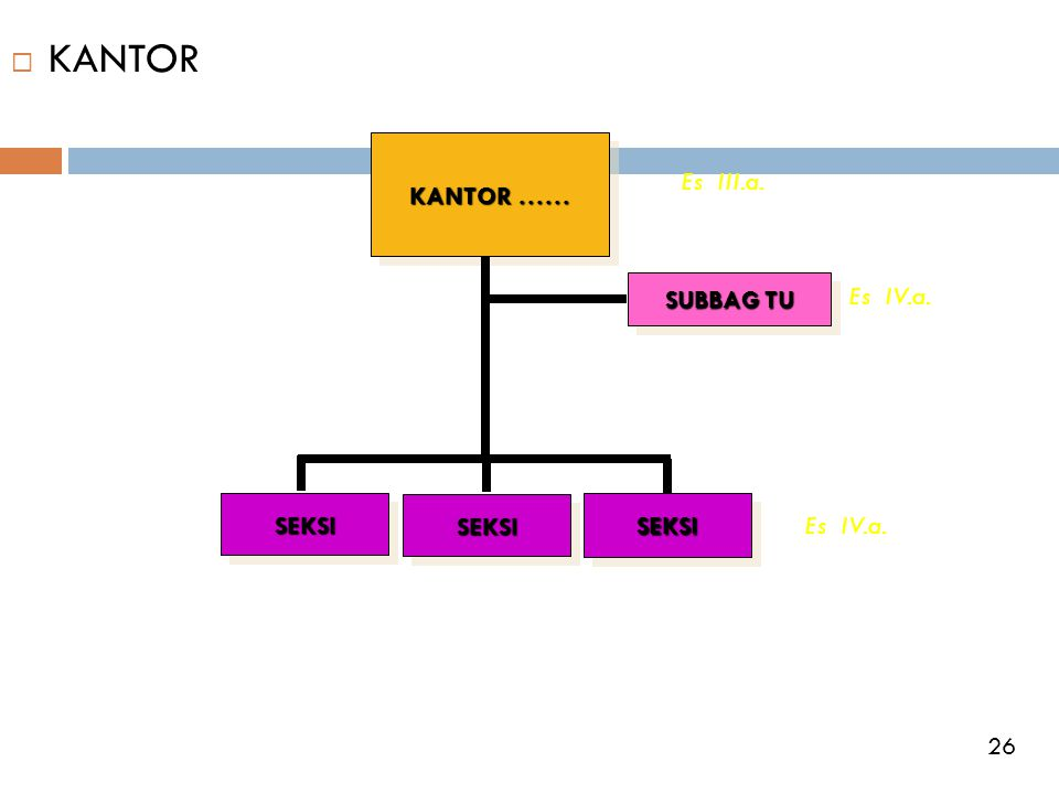 KANTOR KANTOR …… Es III.a. SUBBAG TU Es IV.a. SEKSI SEKSI SEKSI