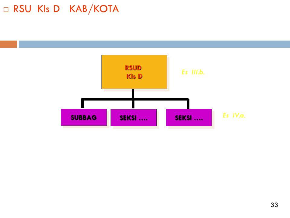 RSU Kls D KAB/KOTA RSUD Kls D Es III.b. SUBBAG Es IV.a. SEKSI ….