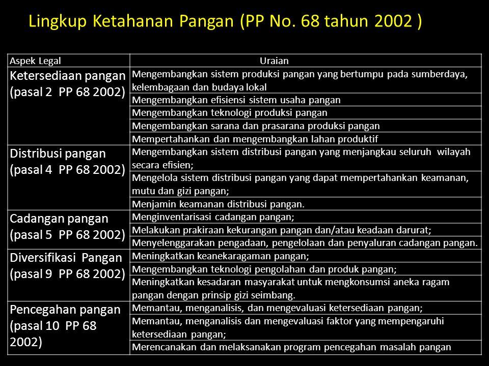 Lingkup Ketahanan Pangan (PP No. 68 tahun 2002 )