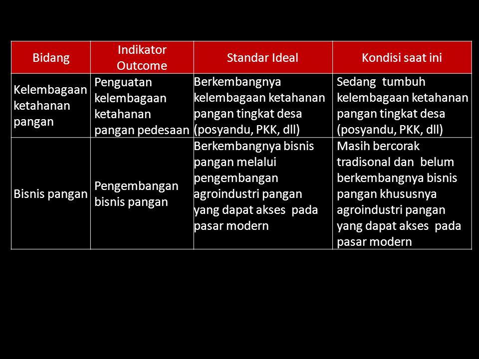 Bidang Indikator. Outcome. Standar Ideal. Kondisi saat ini. Kelembagaan ketahanan pangan. Penguatan kelembagaan ketahanan pangan pedesaan.