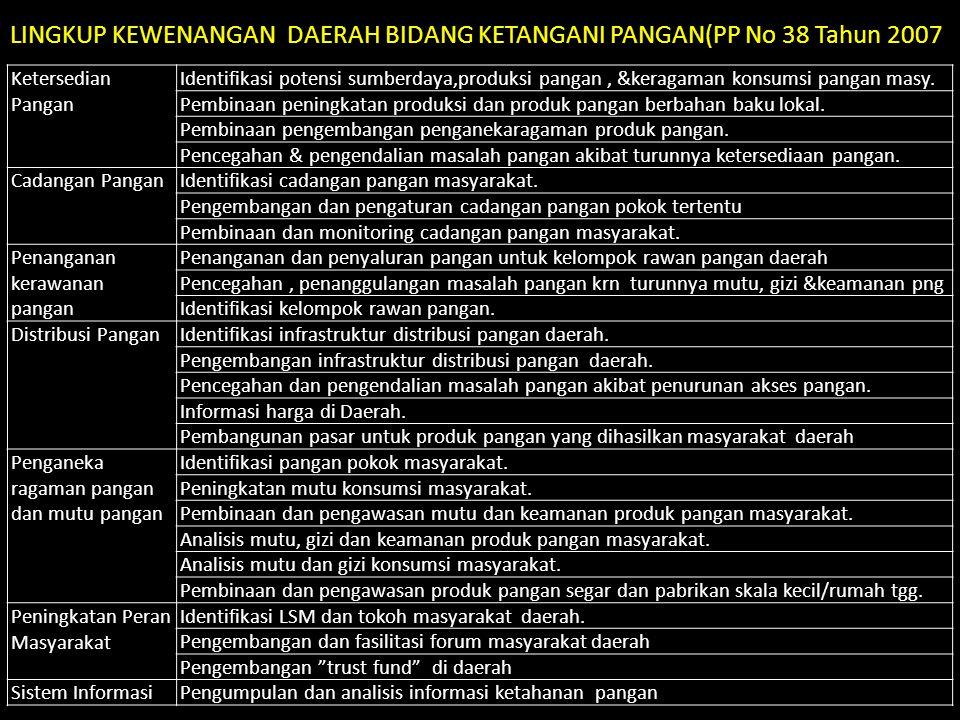 LINGKUP KEWENANGAN DAERAH BIDANG KETANGANI PANGAN(PP No 38 Tahun 2007