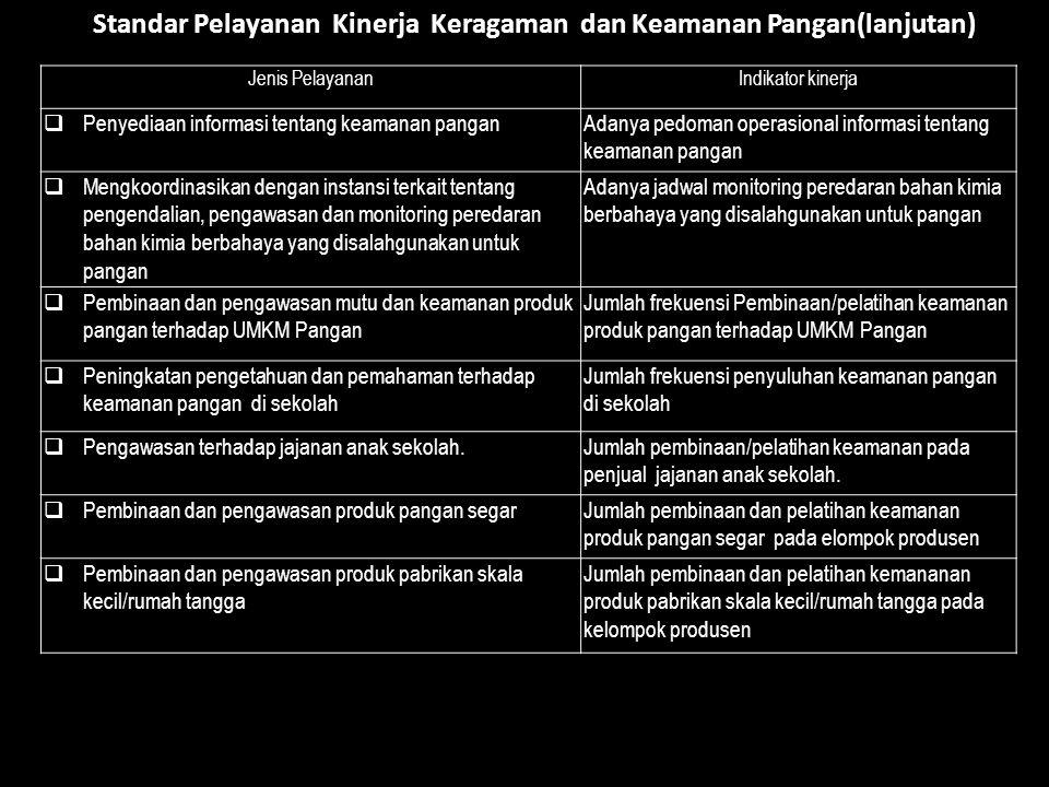 Standar Pelayanan Kinerja Keragaman dan Keamanan Pangan(lanjutan)