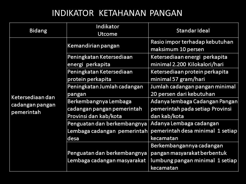 INDIKATOR KETAHANAN PANGAN