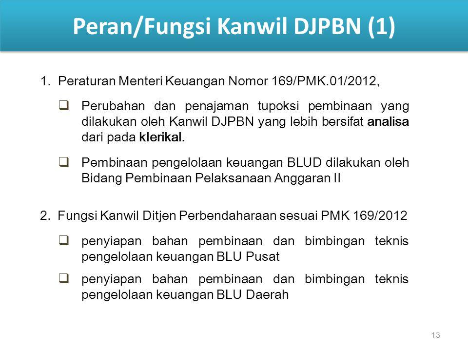 Peran/Fungsi Kanwil DJPBN (1)