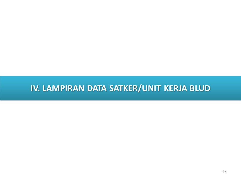 IV. LAMPIRAN DATA SATKER/UNIT KERJA BLUD