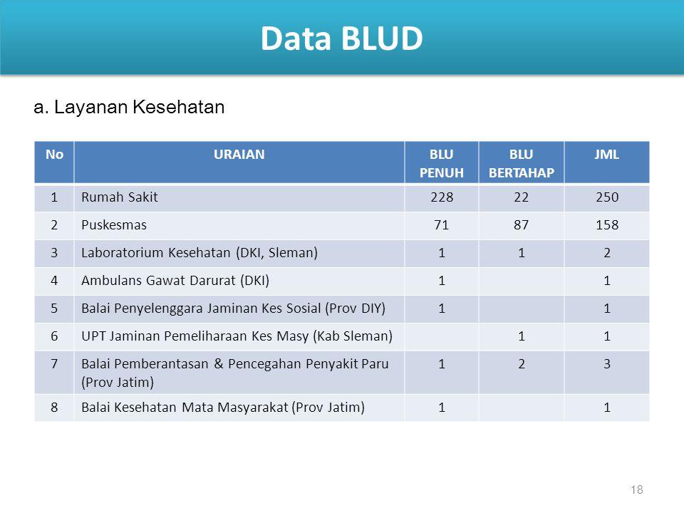 Data BLUD a. Layanan Kesehatan No URAIAN BLU PENUH BLU BERTAHAP JML 1