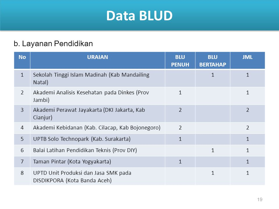 Data BLUD b. Layanan Pendidikan No URAIAN BLU PENUH BLU BERTAHAP JML 1