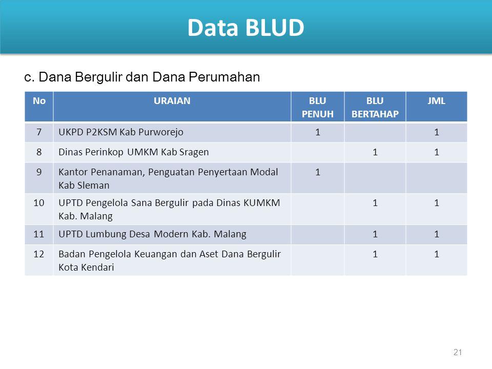 Data BLUD c. Dana Bergulir dan Dana Perumahan No URAIAN BLU PENUH