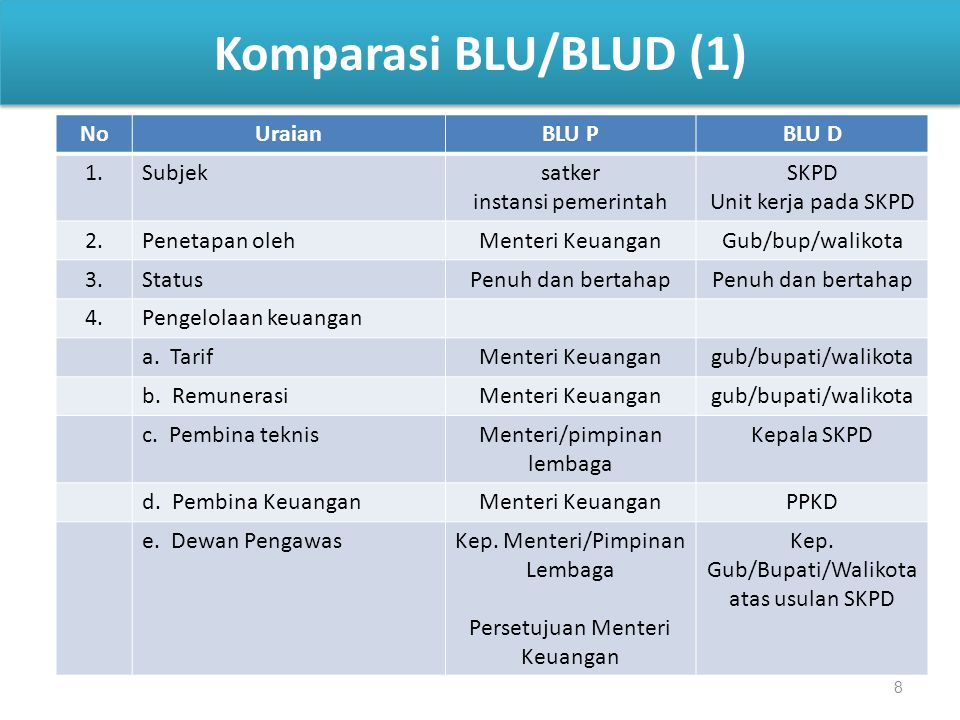 Komparasi BLU/BLUD (1) No Uraian BLU P BLU D 1. Subjek satker