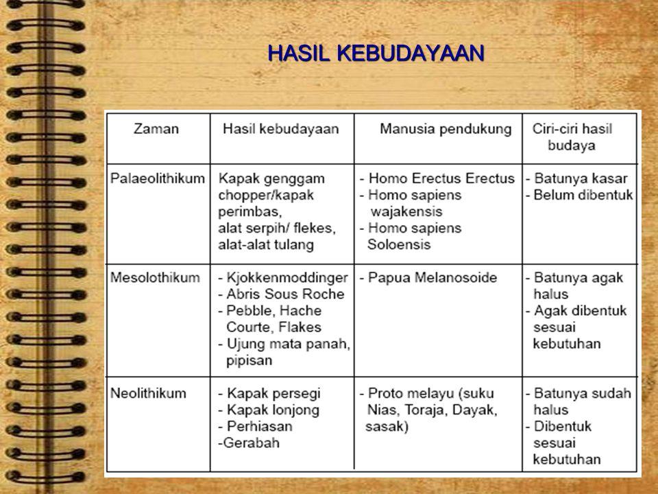 HASIL KEBUDAYAAN