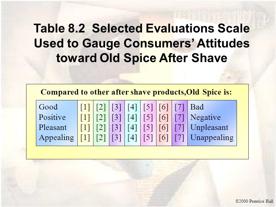 Compared to other after shave products,Old Spice is: