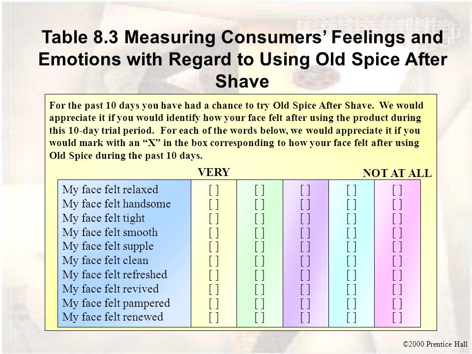 Table 8.3 Measuring Consumers' Feelings and Emotions with Regard to Using Old Spice After Shave
