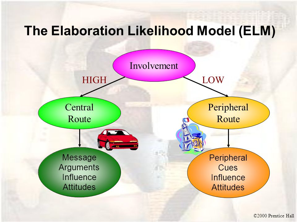 The Elaboration Likelihood Model (ELM)